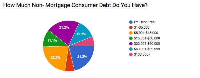 Amount of Debt?